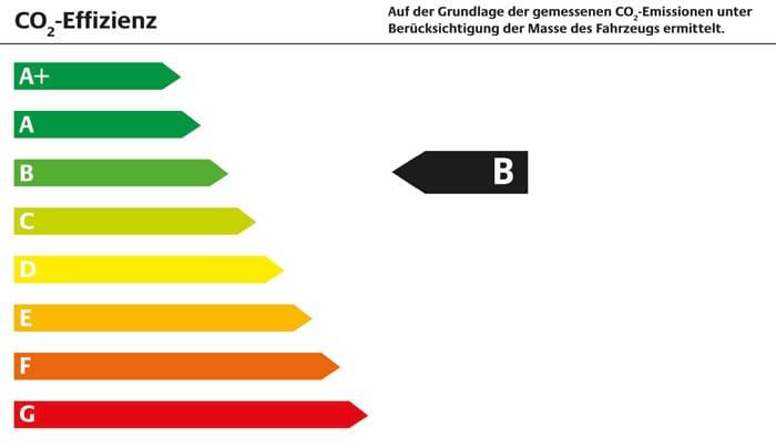 Energieffizienzklasse-B